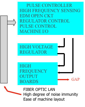 EDM Technology